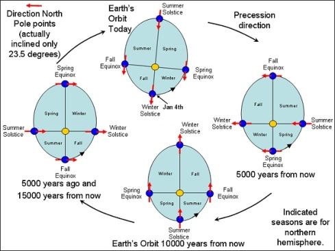 Moto di precessione anomalistica