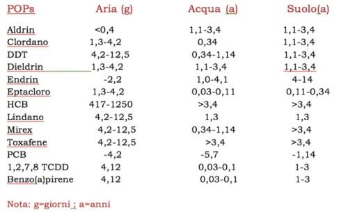 Fig.2: Tempo di semivita (tempo necessario affinché la concentrazione di una determinata sostanza si dimezzi) di alcuni POPs nei diversi compartimenti ambientali.